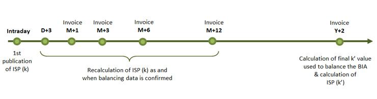 RTE Customer's area - Imbalance settlement price